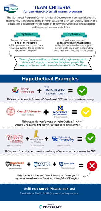 An infographic showing hypothetical teams and how they do or do not meet the RFP's team criteria.