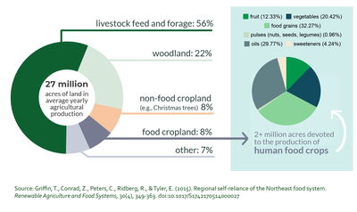 Pie chart showing distribution of uses of farm land in Northeast U.S.