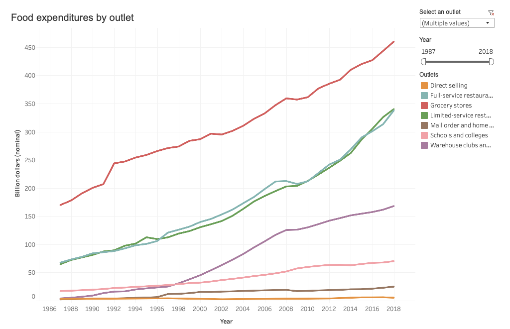 Food expenditures by outlet