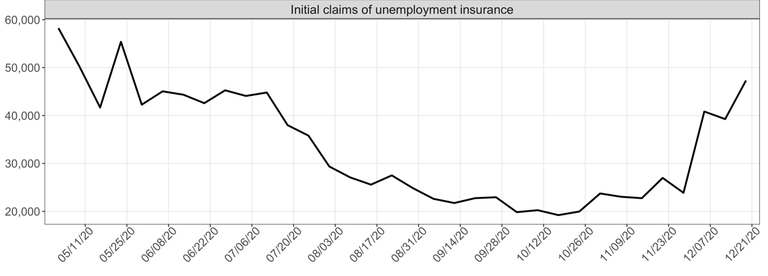 Line graph showing PA unemployment claims over several months in 2020.
