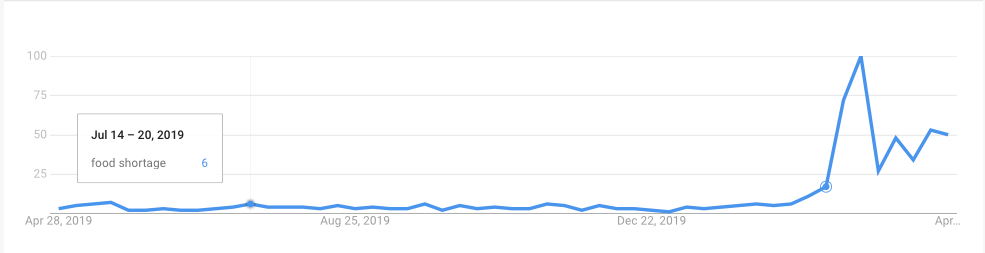 """Google Search Trends data on """"food shortage"""" for a portion of 2019, shown in graph form."""