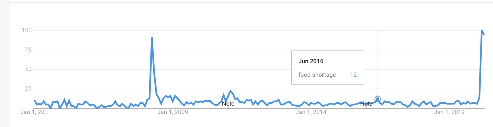 """Google Search Trend data showing search history on """"food shortage"""" in graph form."""