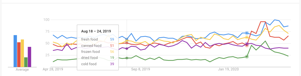 Graph showing Google Search Trend data on fresh, canned, frozen, dried, and cold food, shown in graph form.