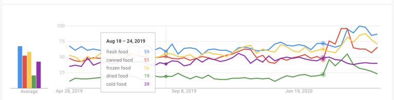GoogleTrendsAndFoodSourcing-Fig1