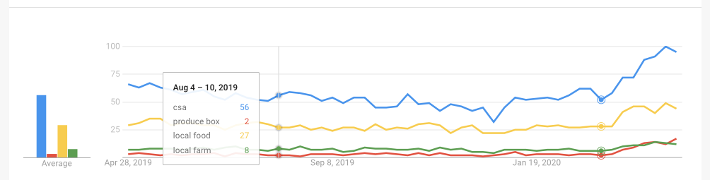 Google Search Trend data on local-food-related terms, shown in graph form.