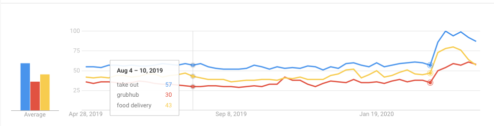 """Google Search Trends data on """"take out"""", """"grub hub"""", """"food delivery"""" shown in graph form."""
