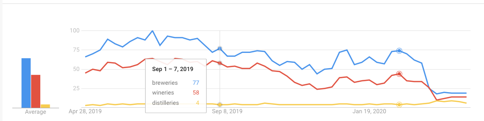 """Google Search Trends on """"breweries"""", """"wineries"""", """"distilleries"""" shown in graph form."""