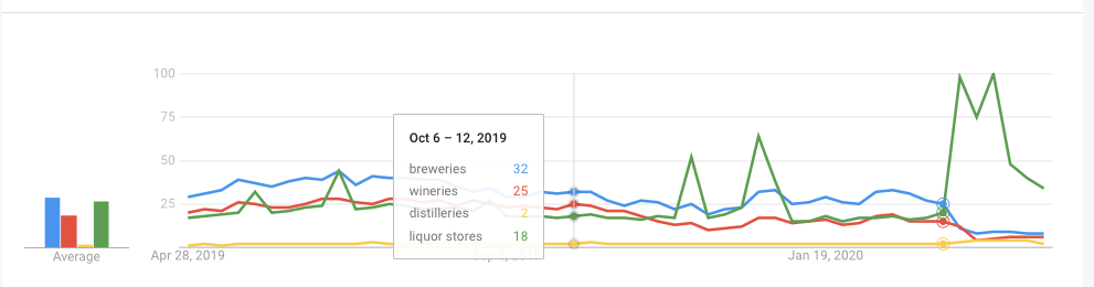 Google Search Trends on alcohol-related searches, shown in graph form.