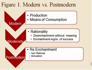 modern vs. postmodern flow chart